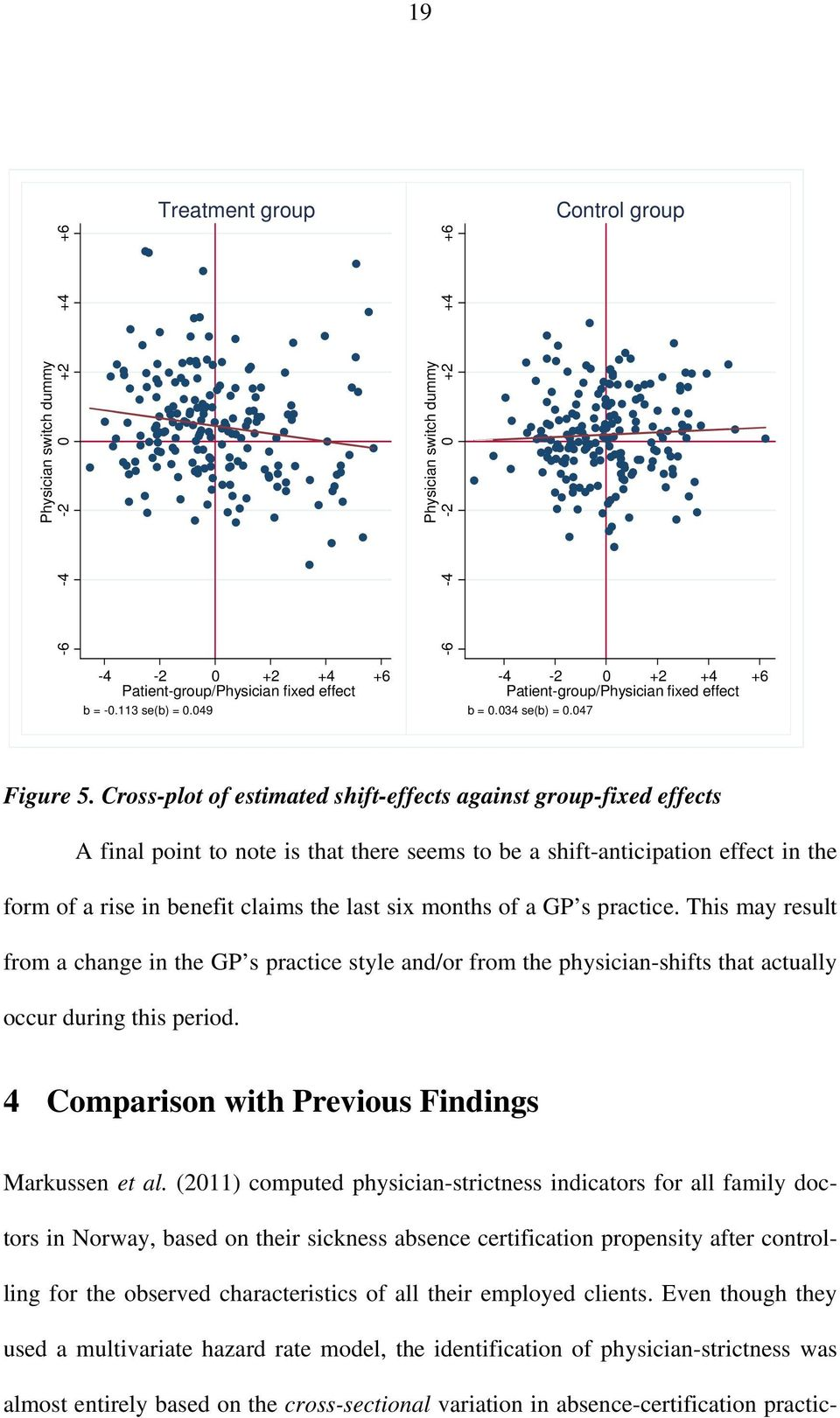Cross-plot of estimated shift-effects against group-fixed effects A final point to note is that there seems to be a shift-anticipation effect in the form of a rise in benefit claims the last six