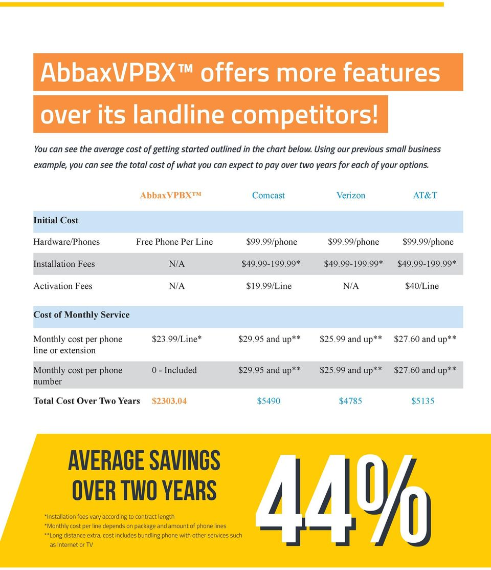 AbbaxVPBX Comcast Verizon AT&T Initial Cost Hardware/Phones Free Phone Per Line $99.99/phone $99.99/phone $99.99/phone Installation Fees N/A $49.99-199.99* $49.99-199.99* $49.99-199.99* Activation Fees N/A $19.