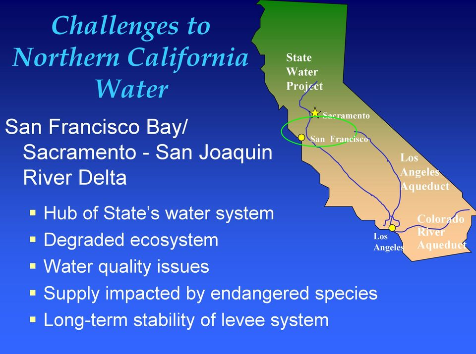 State s water system Degraded ecosystem Water quality issues Supply impacted by