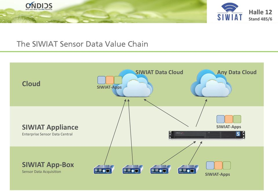 SIWIAT Appliance Enterprise Sensor Data Central