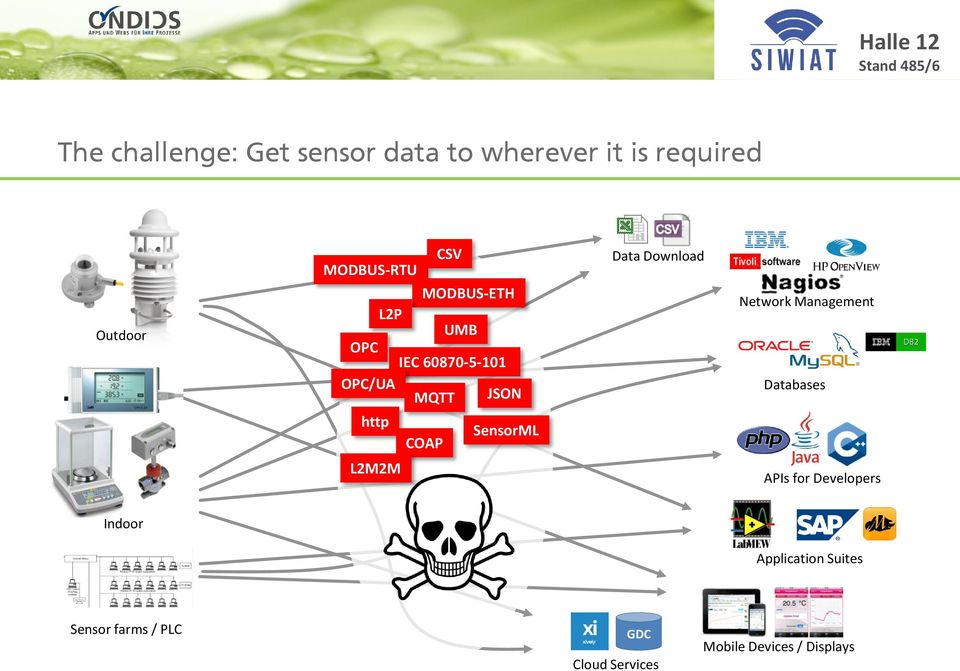 SensorML COAP Data Download Network Management Databases L2M2M APIs for