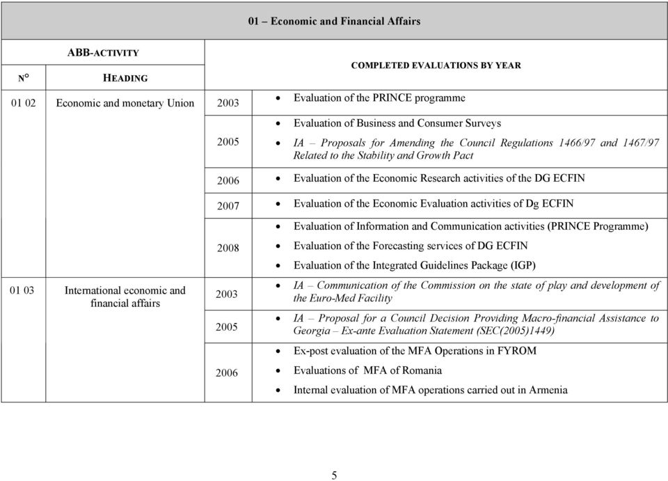 03 International economic and financial affairs 2007 Evaluation of the Economic Evaluation activities of Dg ECFIN 2008 2003 2005 2006 Evaluation of Information and Communication activities (PRINCE