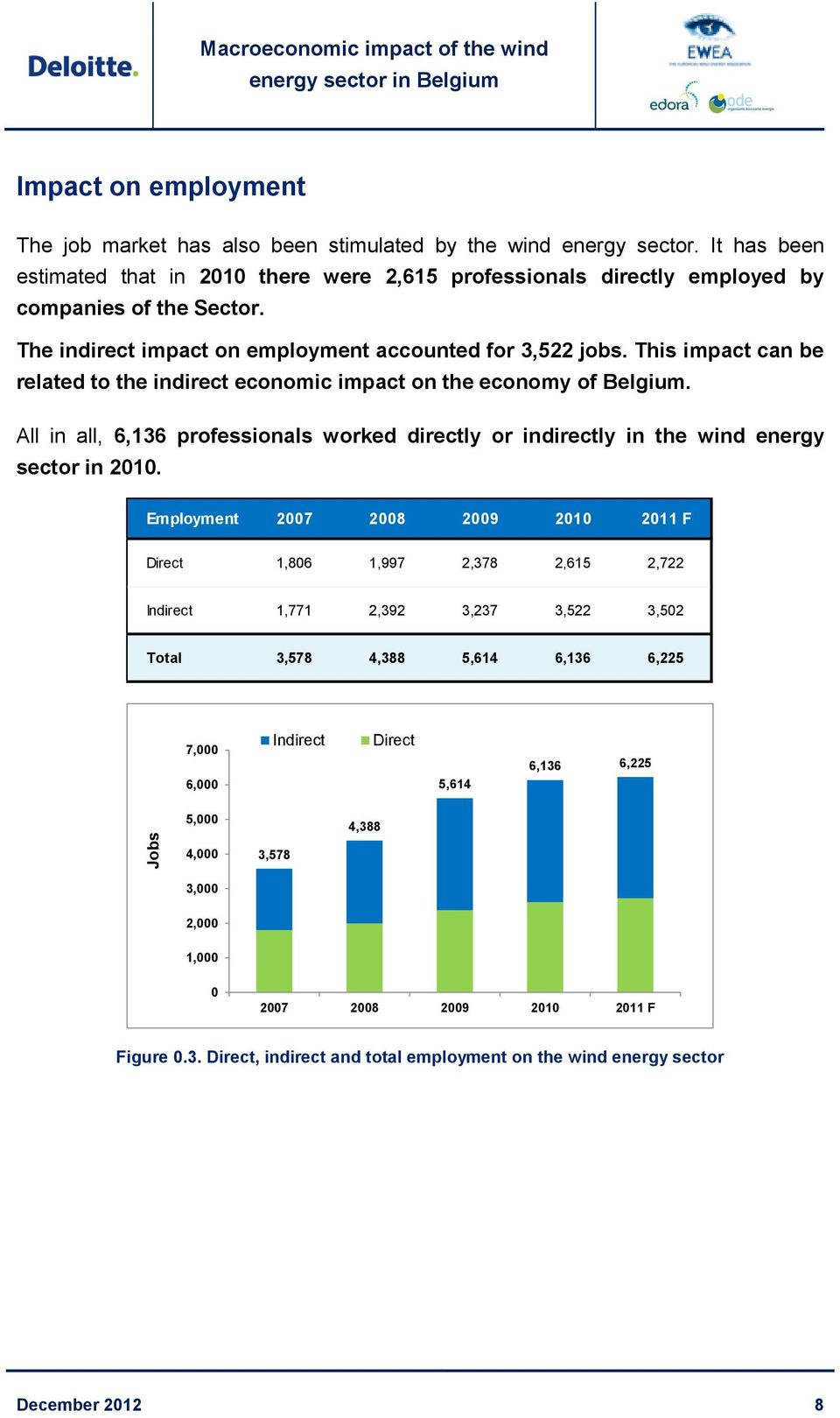 This impact can be related to the indirect economic impact on the economy of Belgium. All in all, 6,136 professionals worked directly or indirectly in the wind energy sector in 2010.