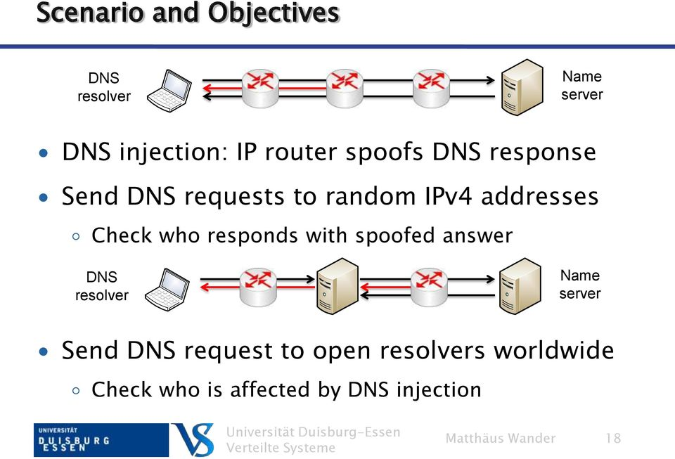 responds with spoofed answer DNS resolver Name server Send DNS request to