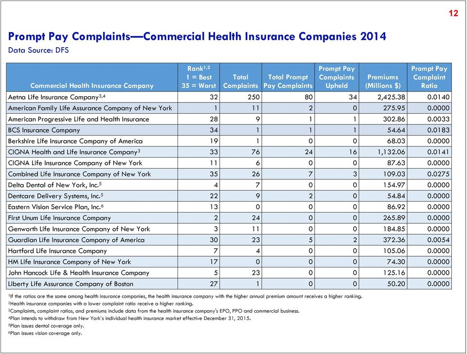 2Health insurance companies with a lower complaint ratio receive a higher ranking.