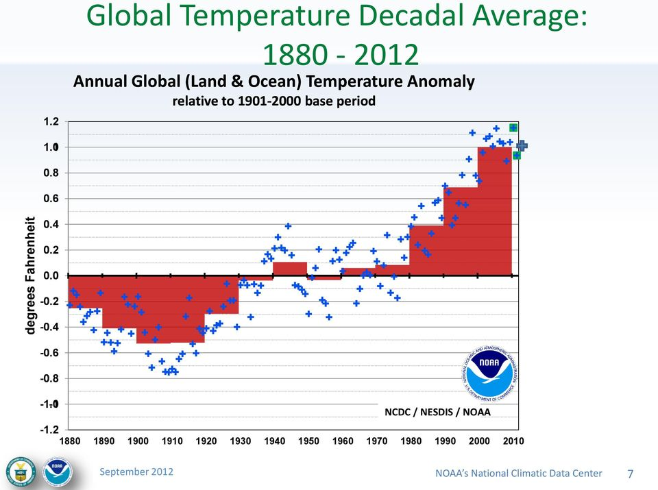 Temperature Anomaly relative to 1901-2000 base period 1.01 0.8 0.6 0.4 0.2 0.00-0.