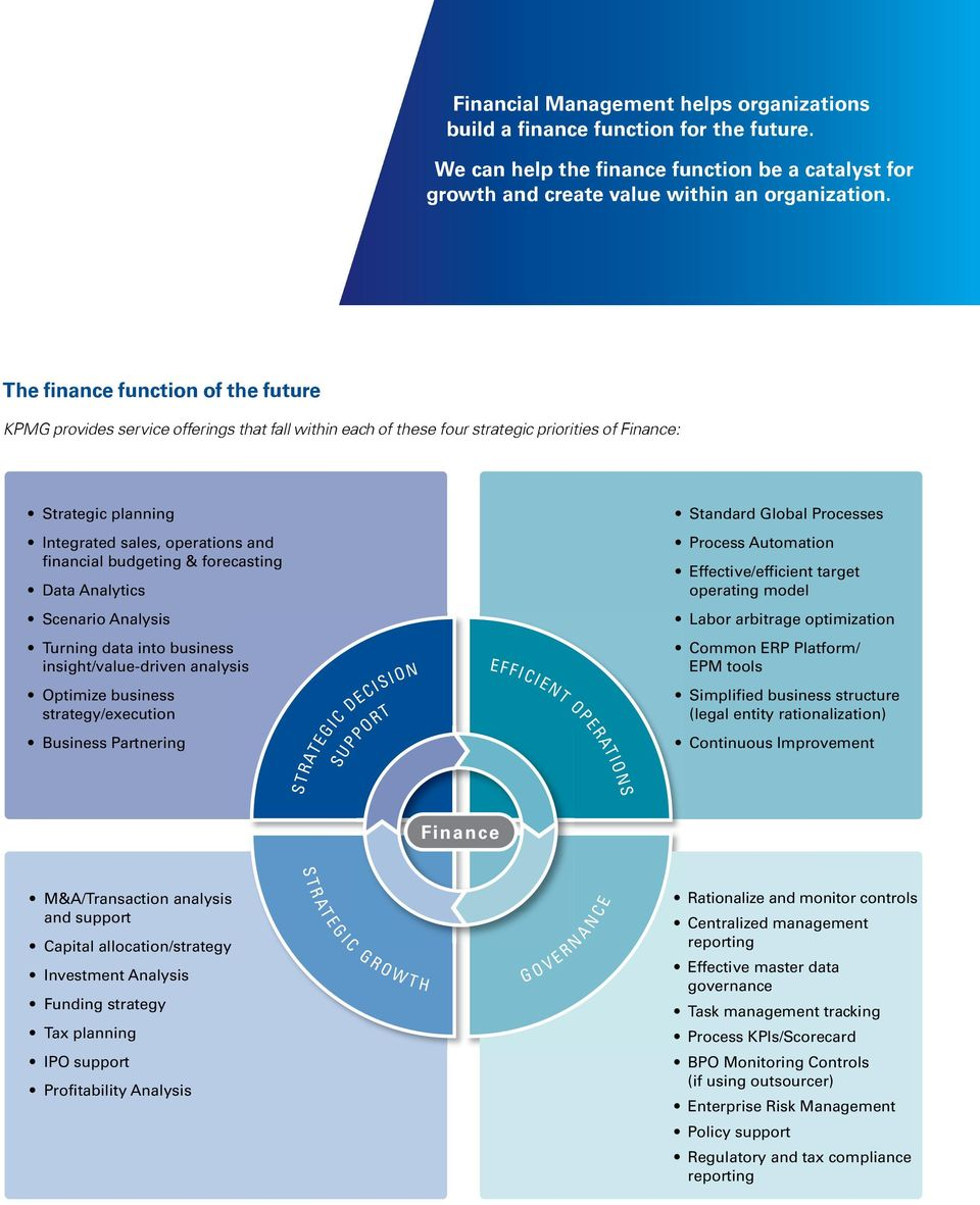 The finance function of the future KPMG provides service offerings that fall within each of these four strategic priorities of Finance: Strategic planning Integrated sales, operations and financial