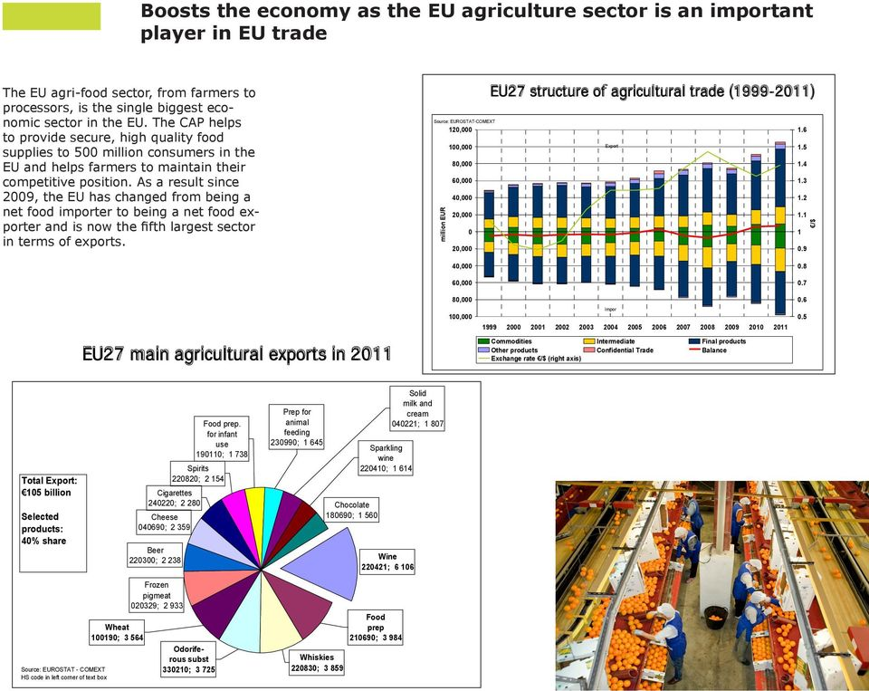 player in EU trade Intermediate products and final goods depicted higher exports growth: 19% and 18%, respectively.
