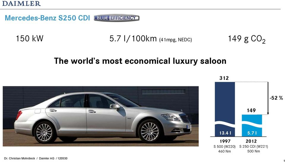 most economical luxury saloon 312-52 % 149 13.