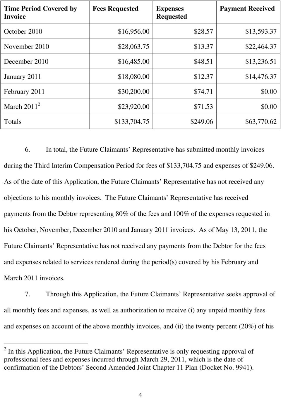 In total, the Future Claimants Representative has submitted monthly invoices during the Third Interim Compensation Period for fees of $133,704.75 and expenses of $249.06.
