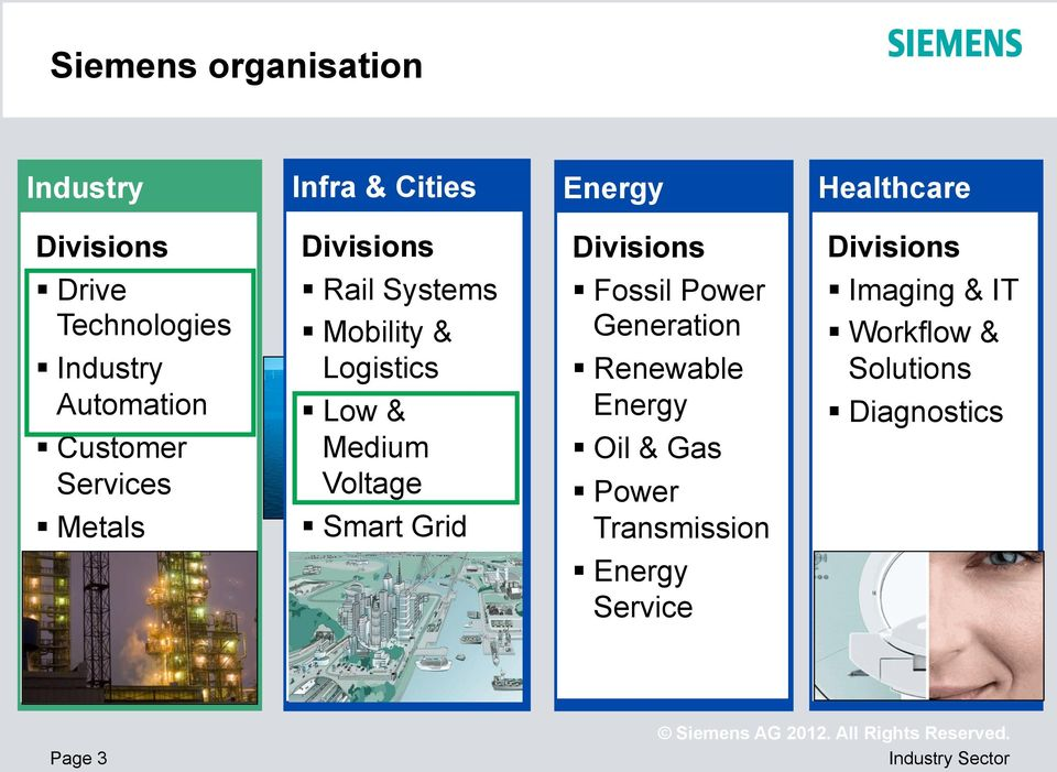 Mobility & Logistics Low & Medium Voltage Smart Grid Building Technologies Fossil Power Generation
