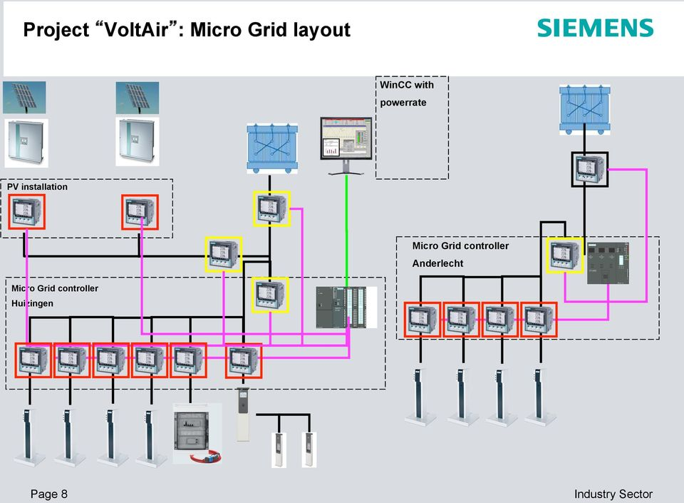 installation Micro Grid controller