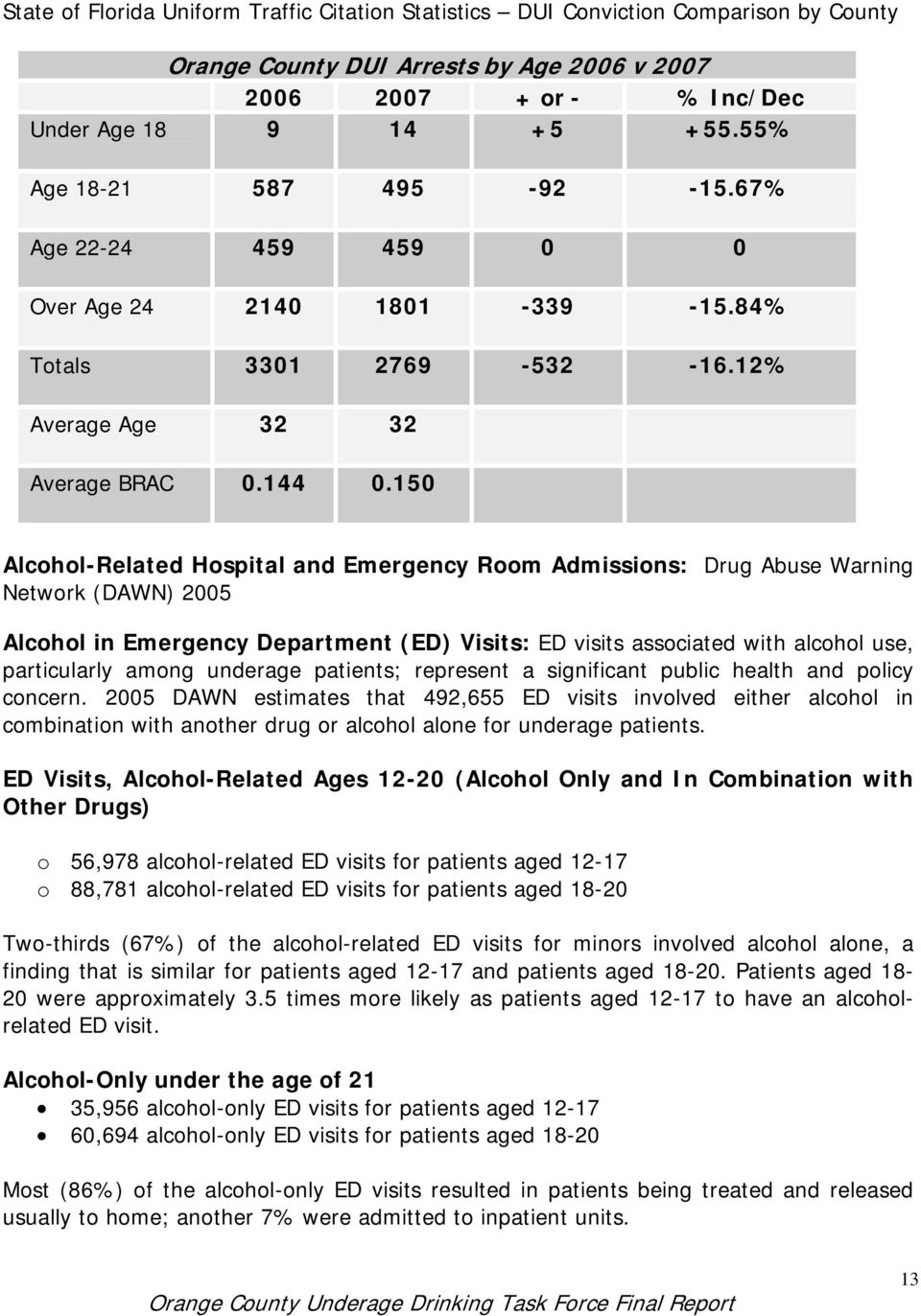 150 Alcohol-Related Hospital and Emergency Room Admissions: Drug Abuse Warning Network (DAWN) 2005 Alcohol in Emergency Department (ED) Visits: ED visits associated with alcohol use, particularly