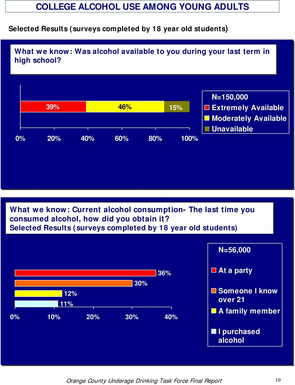 39% 46% 15% 0% 20% 40% 60% 80% 100% N=150,000 Extremely Available Moderately Available Unavailable What we know: Current alcohol