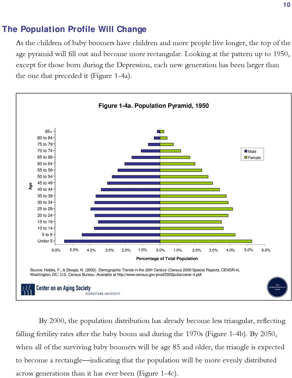 Population Pyramid, 1950 Age 85+ 80 to 84 75 to 79 70 to 74 65 to 69 60 to 64 55 to 59 50 to 54 45 to 49 40 to 44 35 to 39 30 to 34 25 to 29 20 to 24 15 to 19 10 to 14 5 to 9 Under 5 Male Female 6.