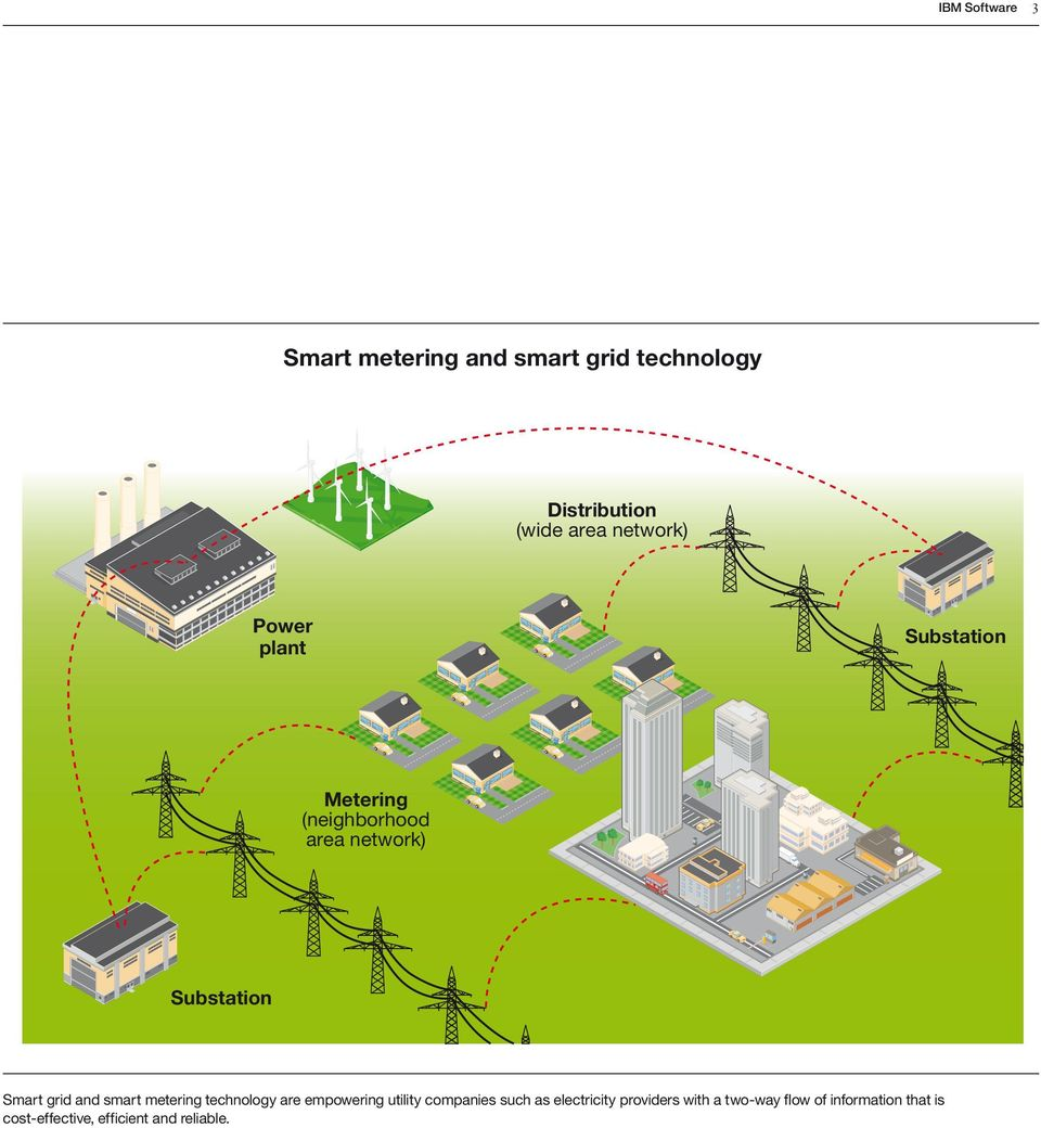 grid and smart metering technology are empowering utility companies such as