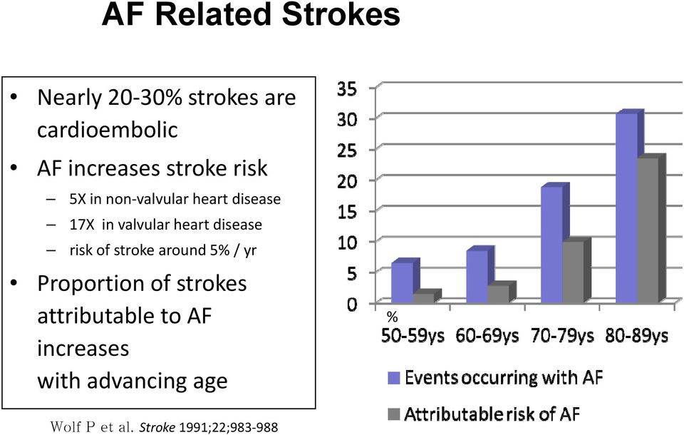 disease risk of stroke around 5% / yr Proportion of strokes