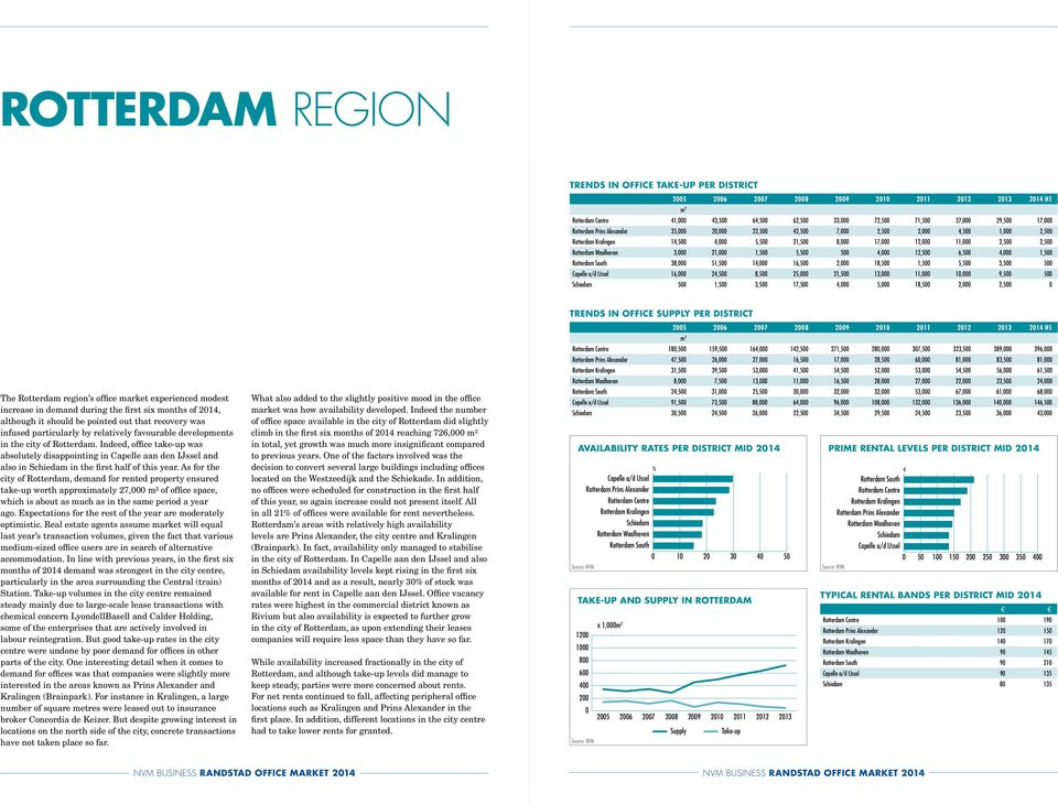 4, 5, 18,5 2, 2,5 The Rotterdam region s office market experienced modest increase in demand during the first six months of 214, although it should be pointed out that recovery was infused
