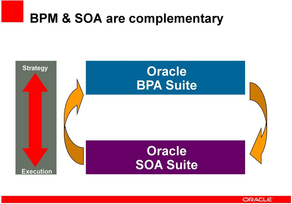 Strategy Oracle BPA