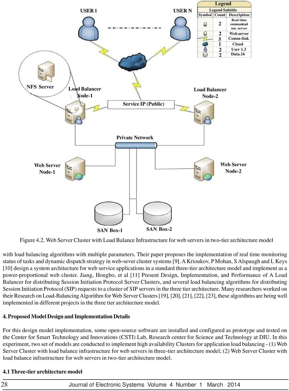 . Web Server Cluster with Load Balance Infrastructure for web servers in two-tier architecture model with load balancing algorithms with multiple parameters.