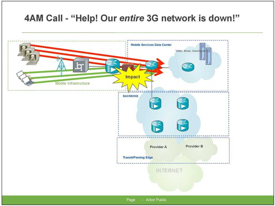 ) Mobile Infrastructure Impact BACKBONE Provider A