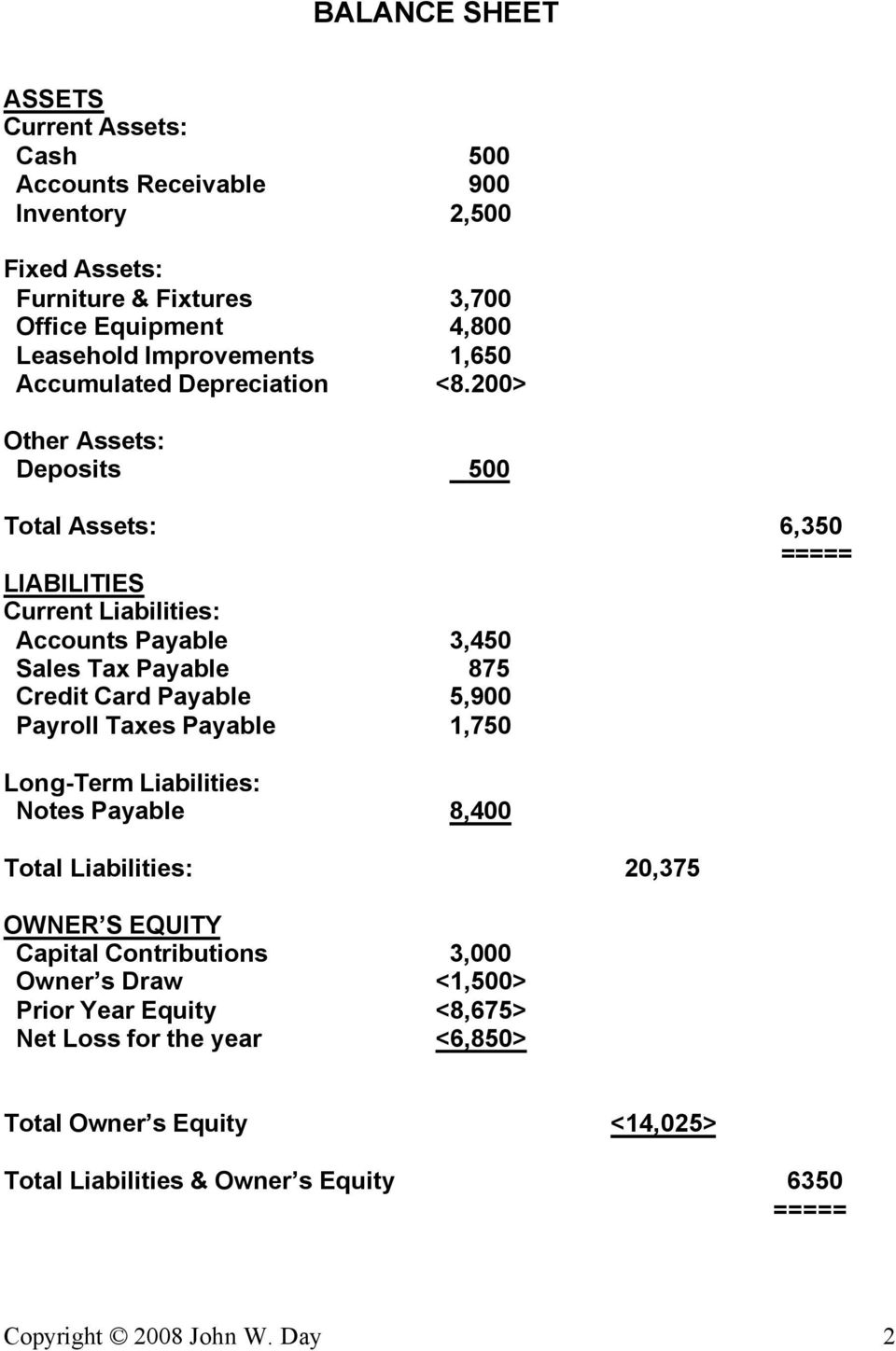 200> Other Assets: Deposits 500 Total Assets: 6,350 ===== LIABILITIES Current Liabilities: Accounts Payable 3,450 Sales Tax Payable 875 Credit Card Payable 5,900 Payroll