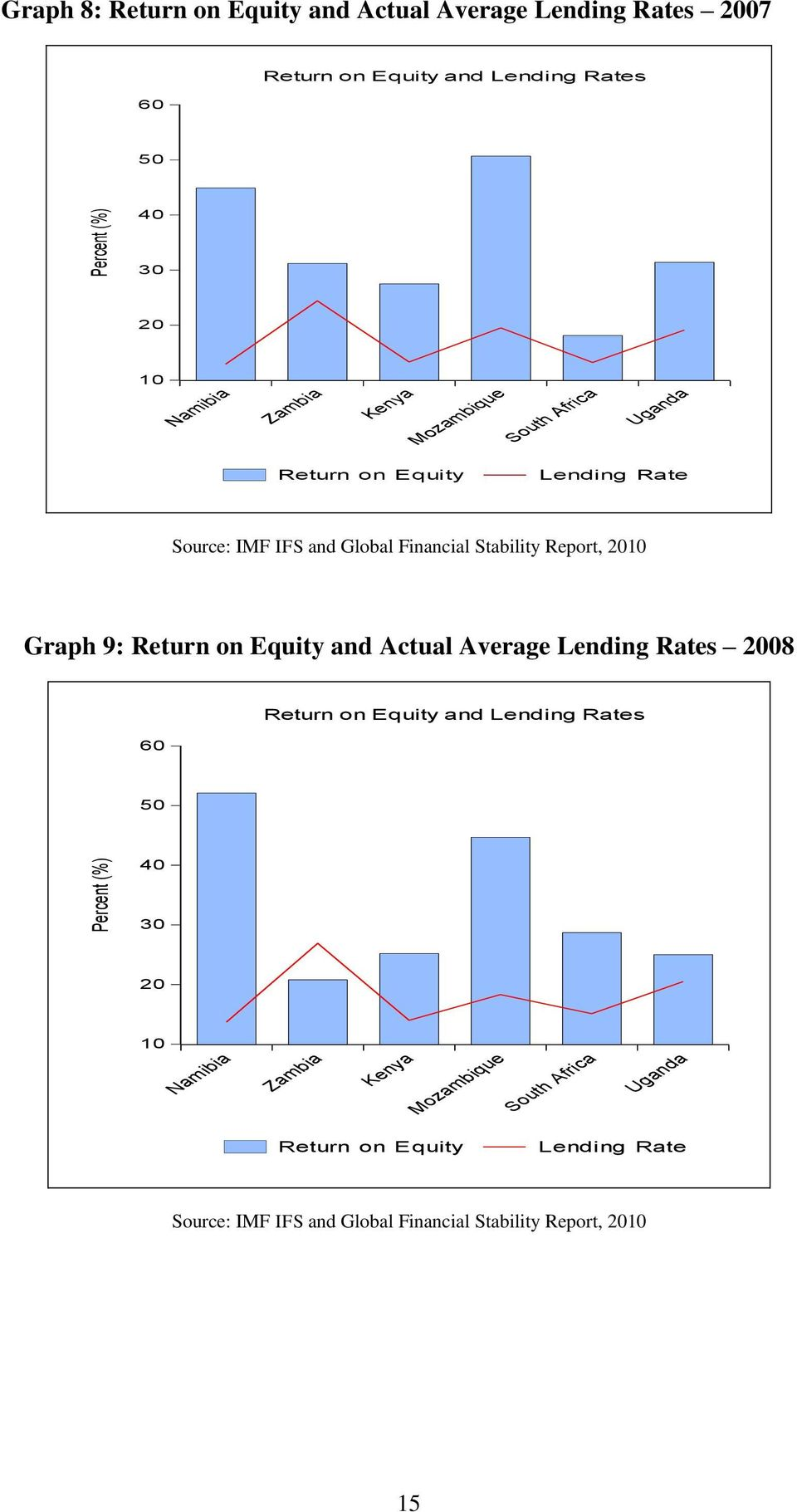 Report, 10 Graph 9: Return on Equity and Actual Average Lending Rates 08 60 Return on Equity and Lending Rates 50 40 30  Report, 10