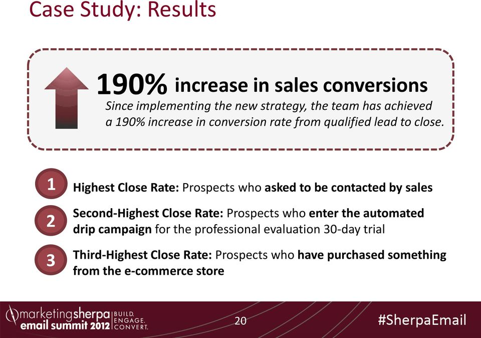 1 2 3 Highest Close Rate: Prospects who asked to be contacted by sales Second-Highest Close Rate: Prospects who