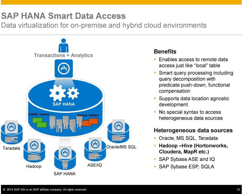 Supports data location agnostic development No special syntax to access heterogeneous data sources Teradata Hadoop SAP HANA ASE/IQ Oracle/MS SQL Heterogeneous data