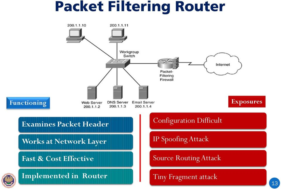 Effective Implemented in Router Configuration Difficult