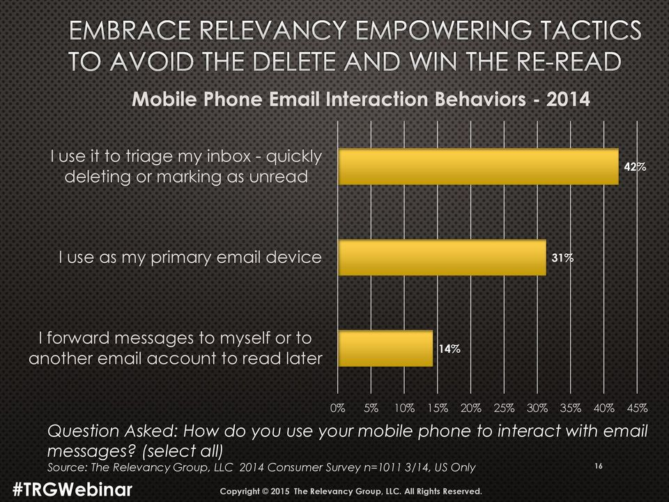 later 14% 0% 5% 10% 15% 20% 25% 30% 35% 40% 45% Question Asked: How do you use your mobile phone to interact with