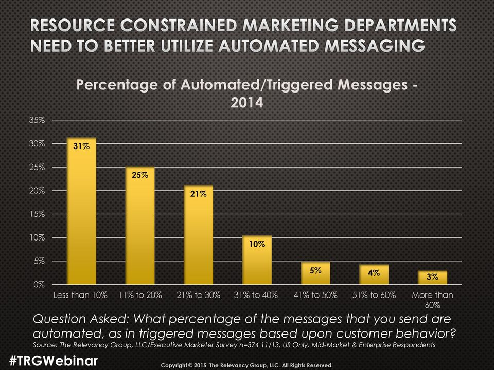 messages that you send are automated, as in triggered messages based upon customer behavior?