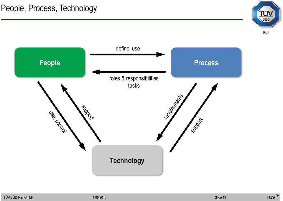 People Process roles &