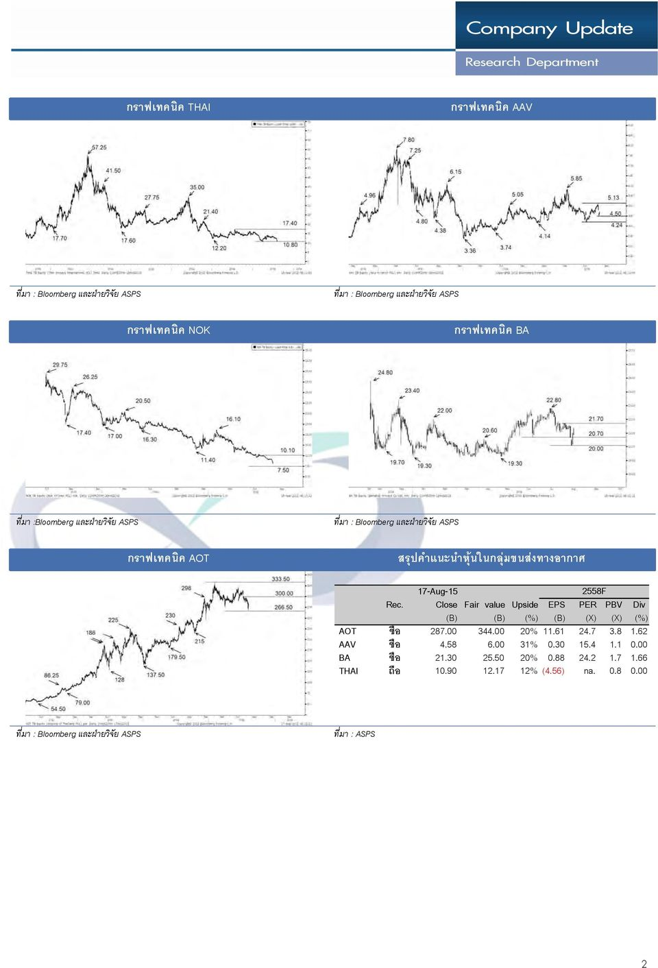 Close Fair value Upside EPS PER PBV Div (B) (B) (%) (B) (X) (X) (%) AOT ซ อ 287.00 344.00 20% 11.61 24.7 3.8 1.62 AAV ซ อ 4.58 6.00 31% 0.30 15.