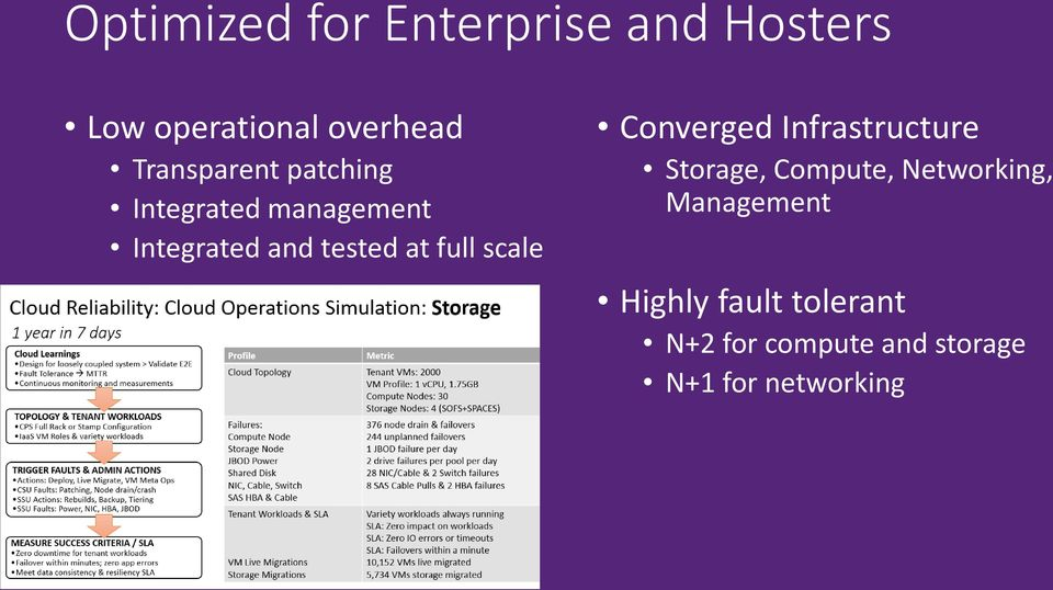 full scale Converged Infrastructure Storage, Compute, Networking,