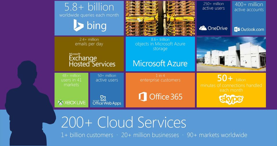 6+ trillion objects in Microsoft Azure storage 48+ million users in 41 markets 50+ million active
