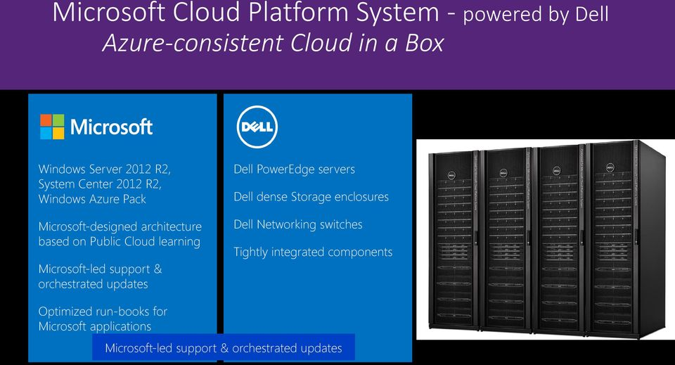 support & orchestrated updates Dell PowerEdge servers Dell dense Storage enclosures Dell Networking switches