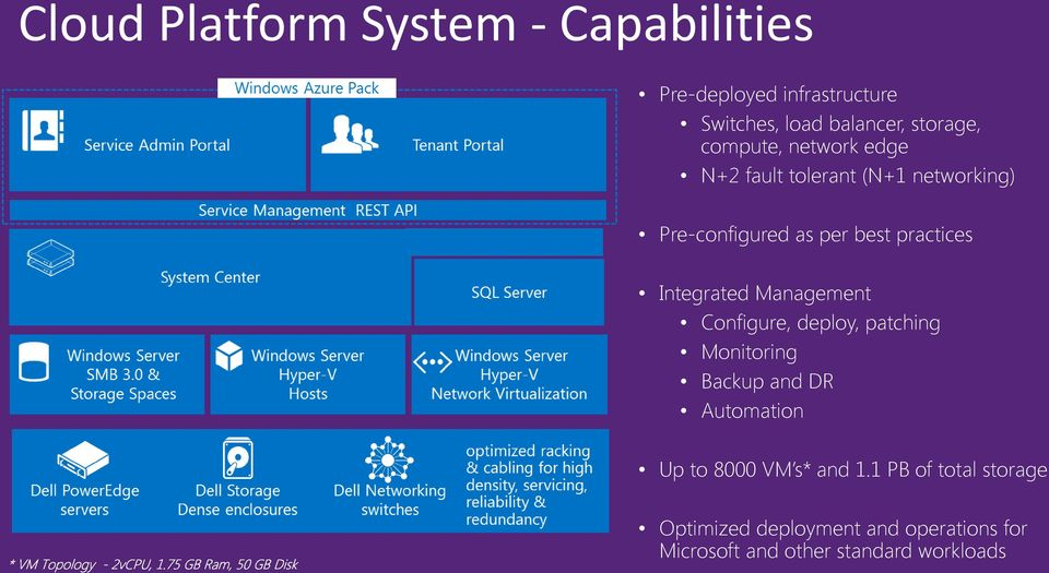 Integrated Management Configure, deploy, patching Monitoring Backup and DR Automation Up to 8000 VM