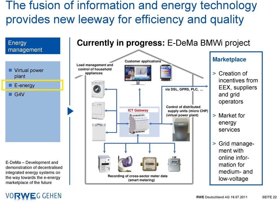 (micro CHP) (virtuelles (virtual power Kraftwerk) plant) Marketplace > Creation of incentives from EEX, suppliers and grid operators > Market for energy services E-DeMa Development and demonstration