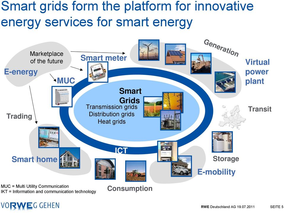 Heat grids Virtual power plant Transit Smart home MUC = Multi Utility Communication IKT =