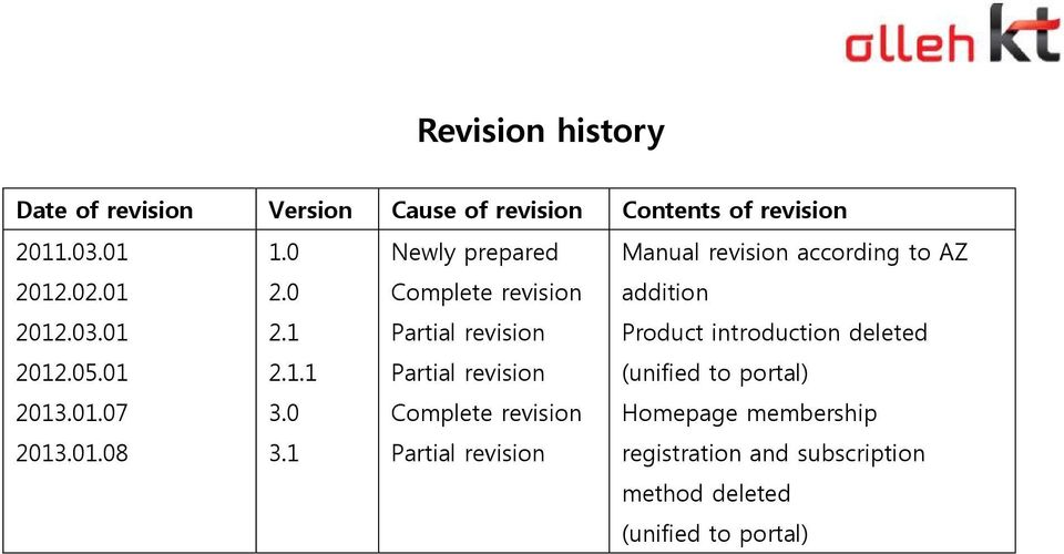1 Newly prepared Complete revision Partial revision Partial revision Complete revision Partial revision Manual