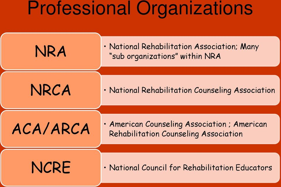 Association ACA/ARCA American Counseling Association ; American