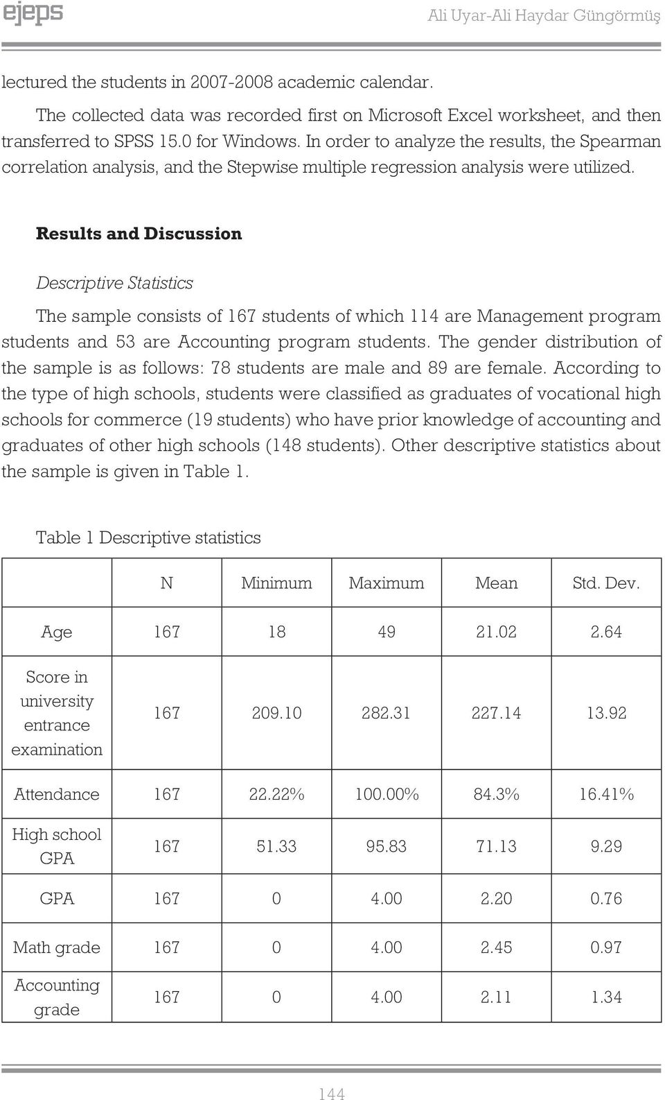 Results and Discussion Descriptive Statistics The sample consists of 167 students of which 114 are Management program students and 53 are Accounting program students.