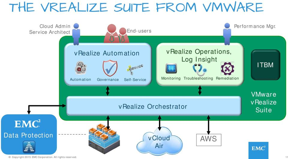 Self-Service Monitoring Troubleshooting Remediation vrealize Orchestrator VMware