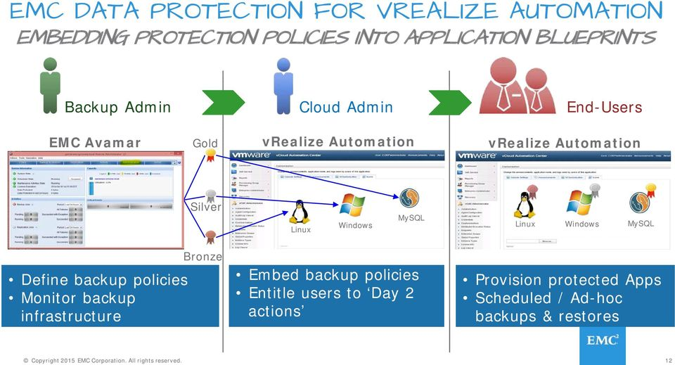 Windows MySQL Define backup policies Monitor backup infrastructure Bronze Embed backup policies Entitle users to Day