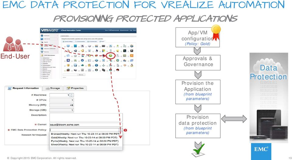 Application (from blueprint parameters) Data Protection Provision data protection
