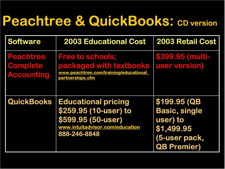 cfm $399.95 (multiuser version) QuickBooks Educational pricing $259.95 (10-user) to $599.95 (50-user) www.