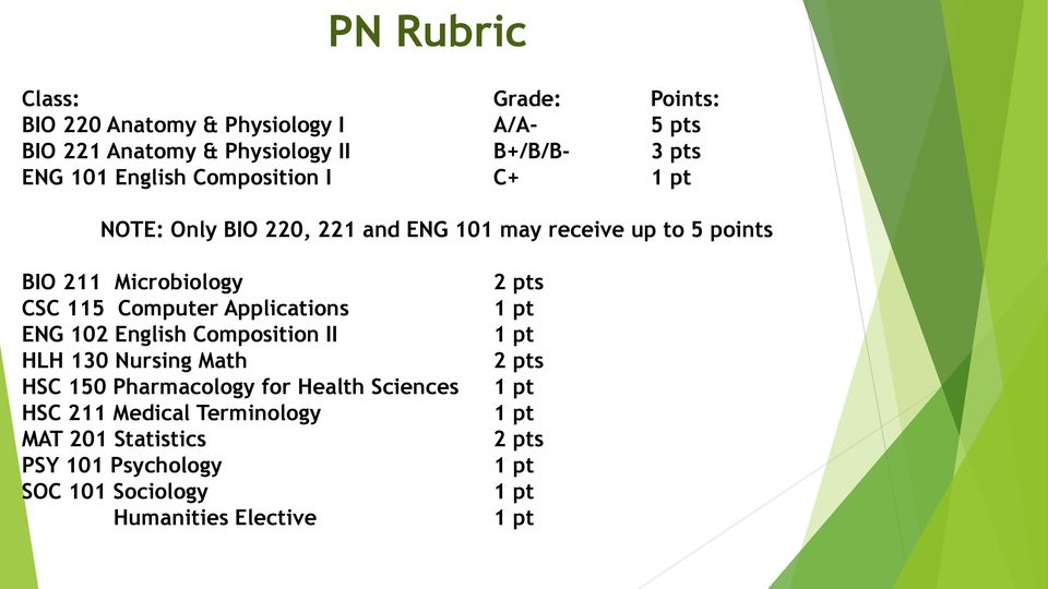 Applications ENG 102 English Composition II HLH 130 Nursing Math HSC 150 Pharmacology for Health Sciences HSC 211 Medical
