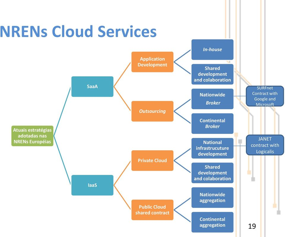 IaaS Private Cloud Continental Broker National infrastrucuture development Shared development and