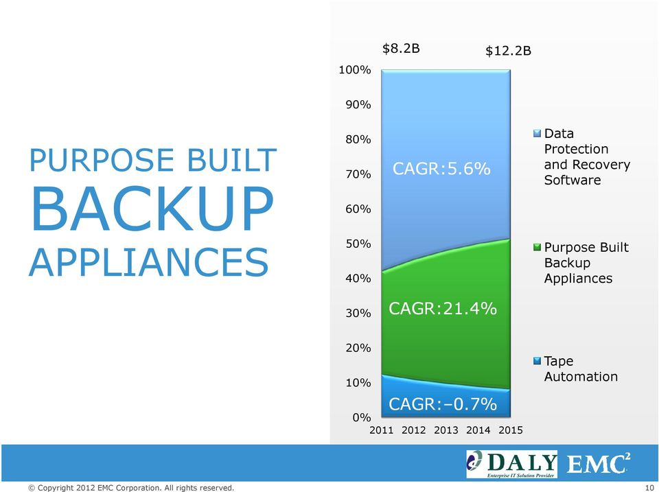 50% 40% Purpose Built Backup Appliances 30% CAGR:21.4% CAGR:21.